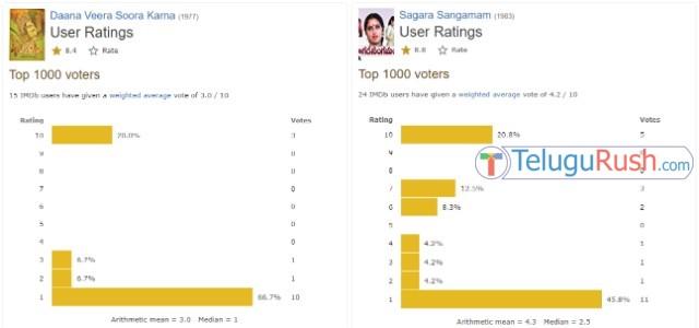 016 imdb ratings telugu movies 4