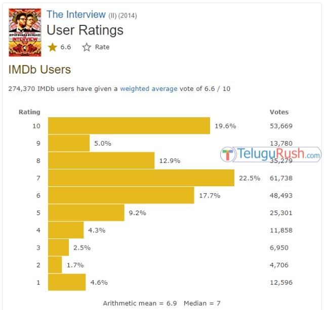 016 imdb ratings telugu movies